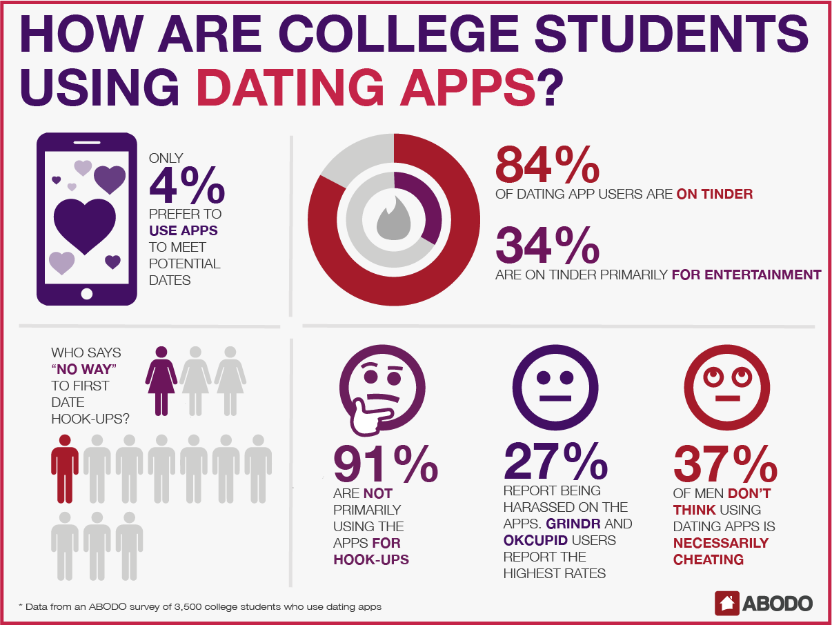 When to start using dating apps